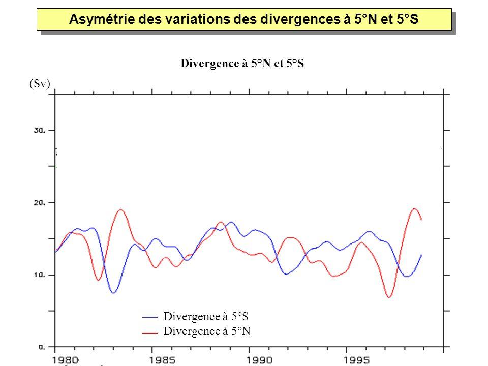 Asymétrie des variations des divergences à 5°N et 5°S