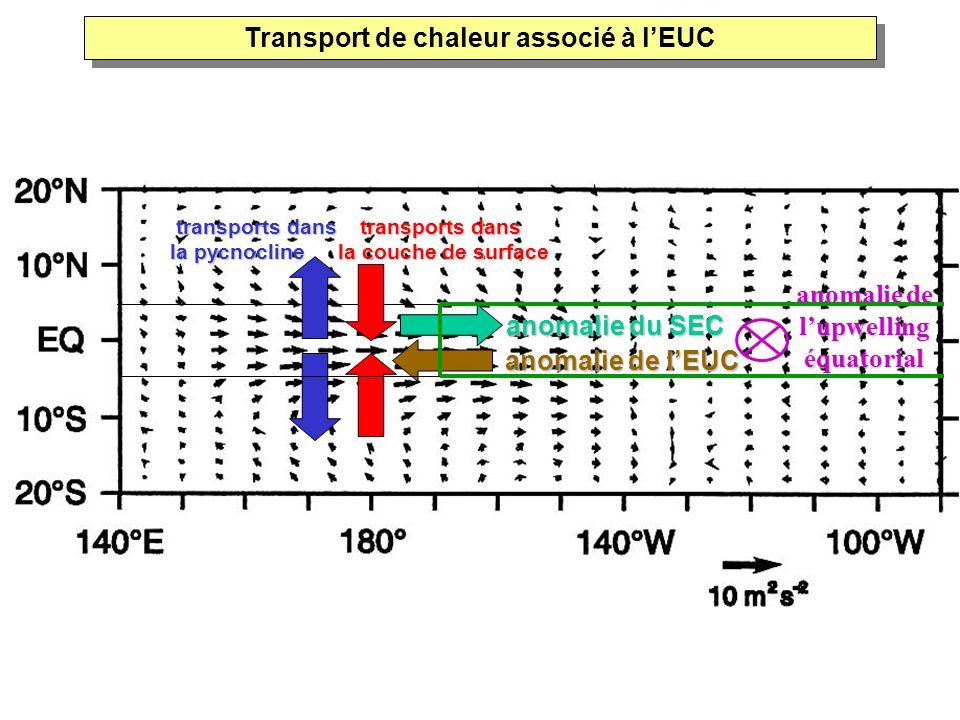 Transport de chaleur associé à l'EUC anomalie de l'upwelling