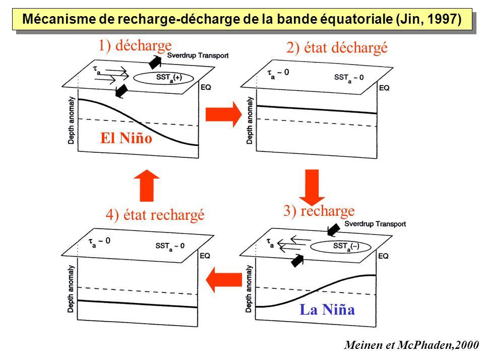 Mécanisme de recharge-décharge de la bande équatoriale (Jin, 1997)