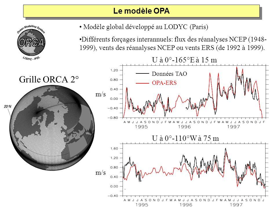 Grille ORCA 2° Le modèle OPA U à 0°-165°E à 15 m U à 0°-110°W à 75 m
