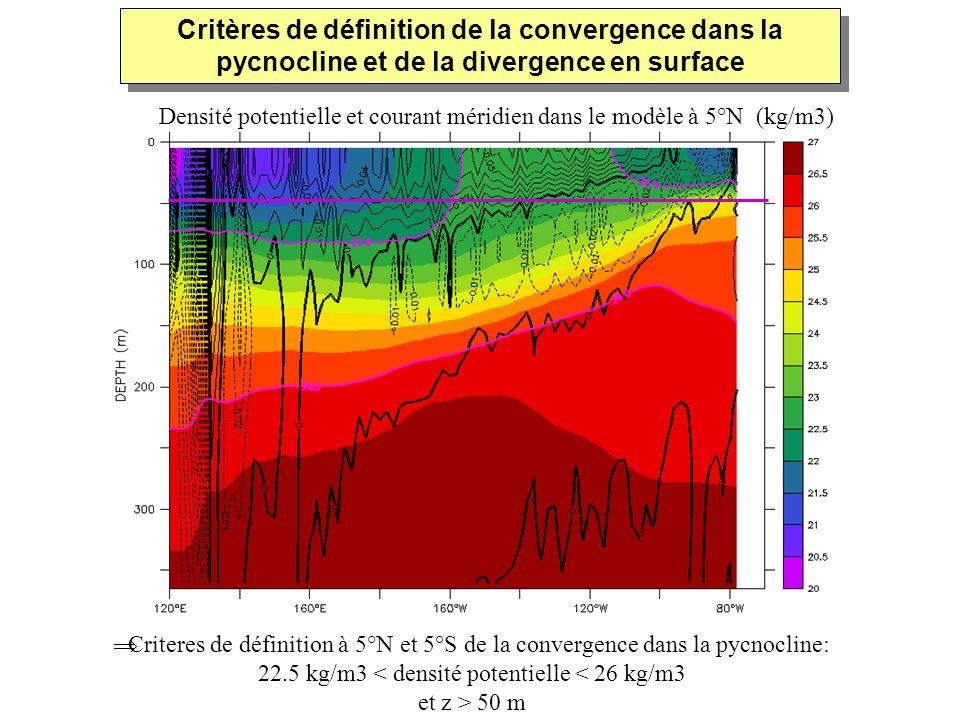 Critères de définition de la convergence dans la pycnocline et de la divergence en surface