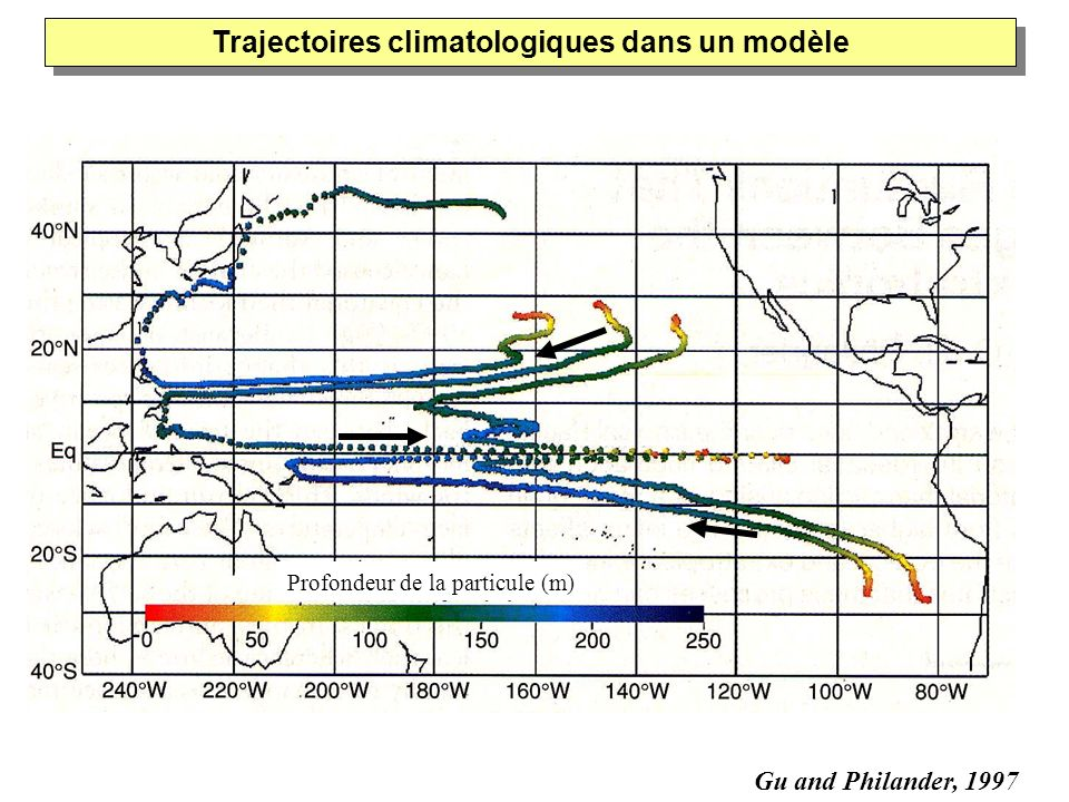 Trajectoires climatologiques dans un modèle