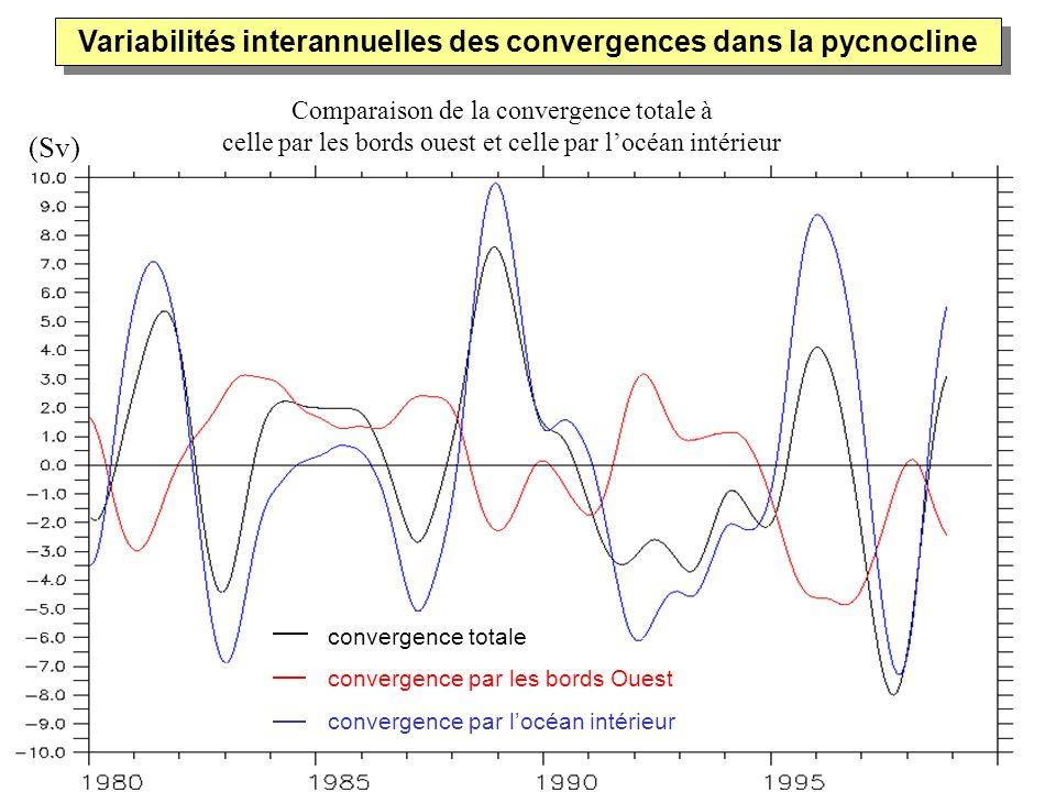 Variabilités interannuelles des convergences dans la pycnocline