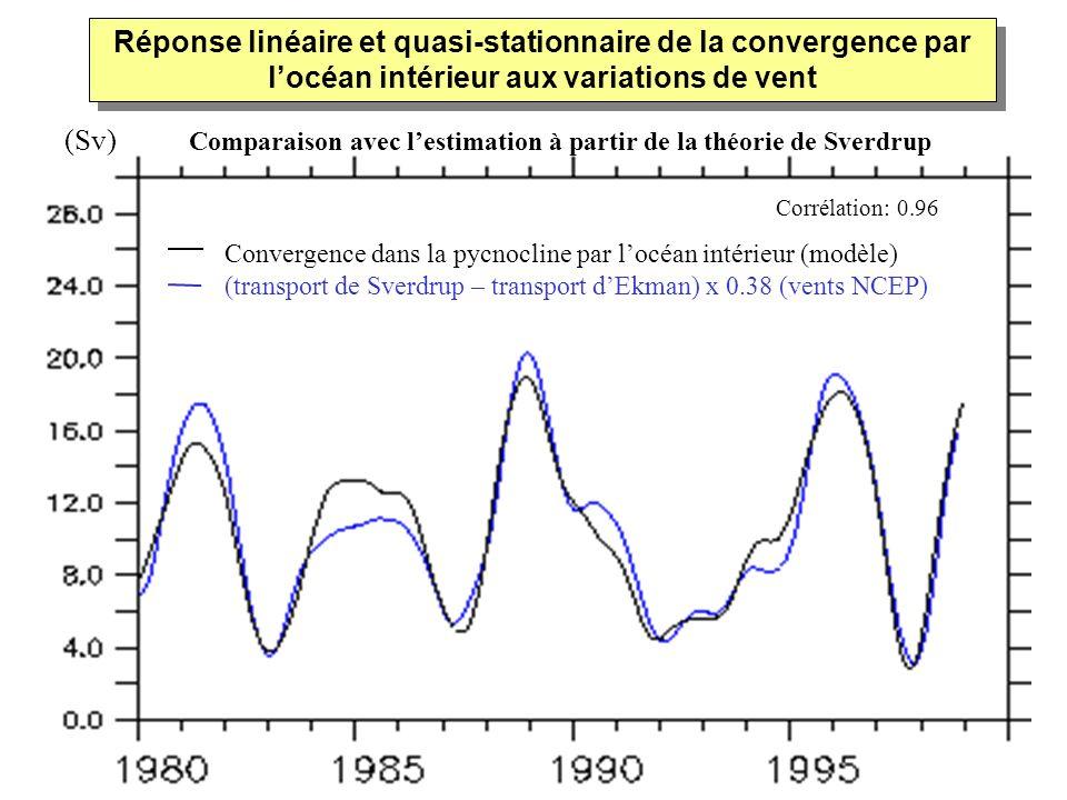 (Sv) Comparaison avec l'estimation à partir de la théorie de Sverdrup