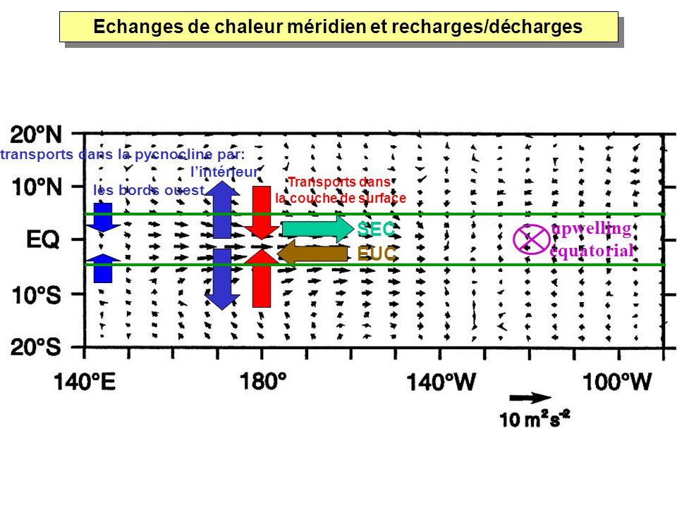 Echanges de chaleur méridien et recharges/décharges