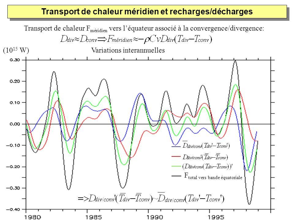 Transport de chaleur méridien et recharges/décharges