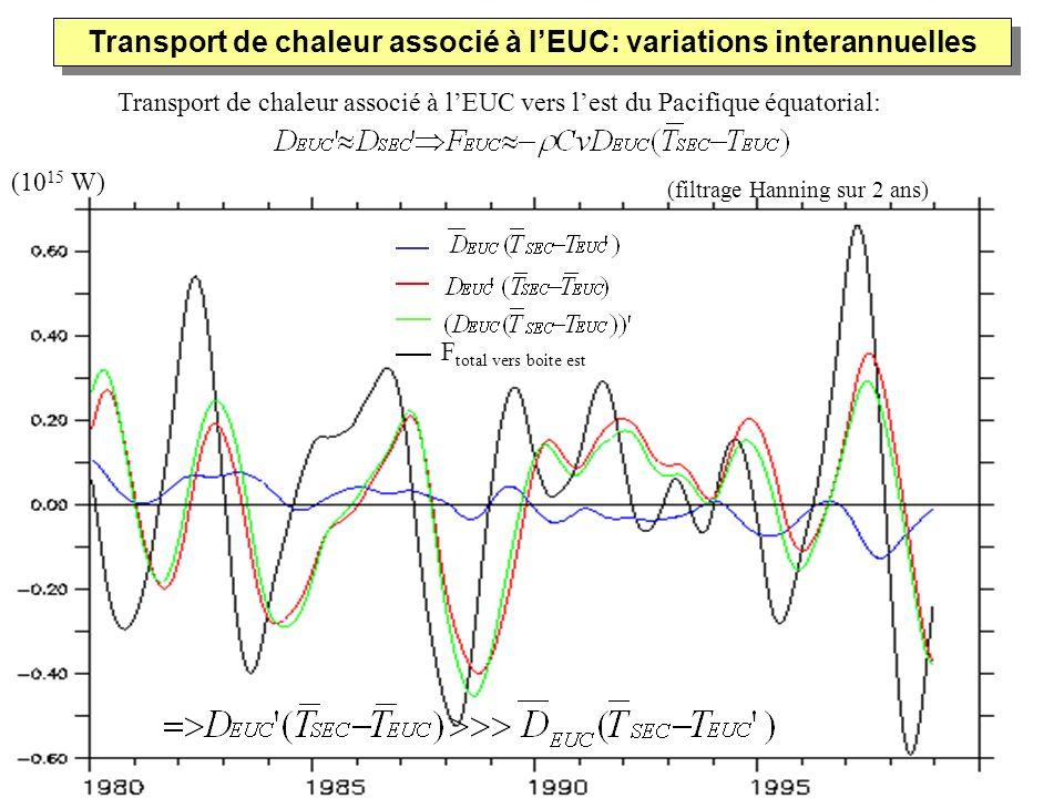 Transport de chaleur associé à l'EUC: variations interannuelles