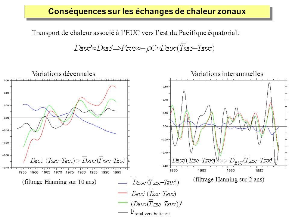 Conséquences sur les échanges de chaleur zonaux