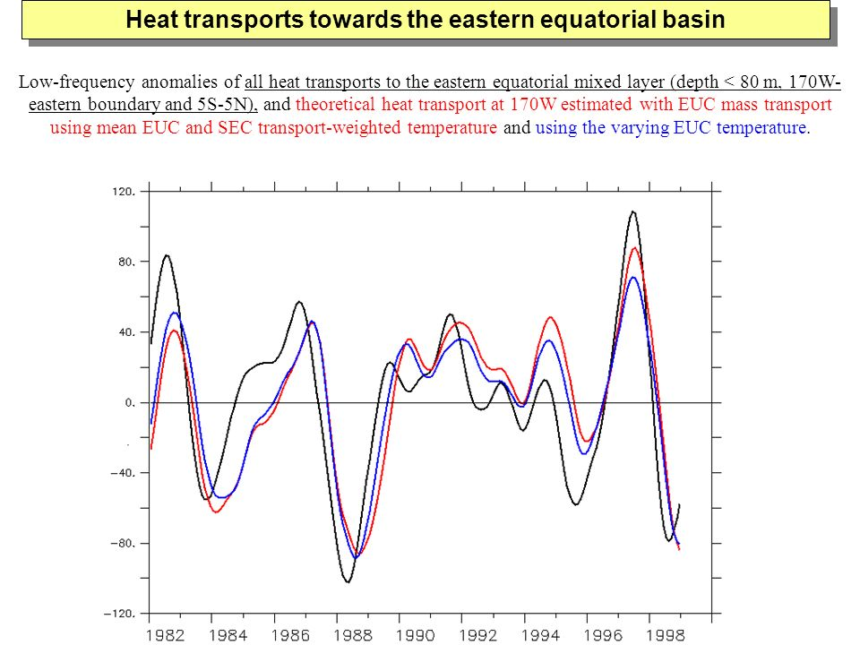 Heat transports towards the eastern equatorial basin