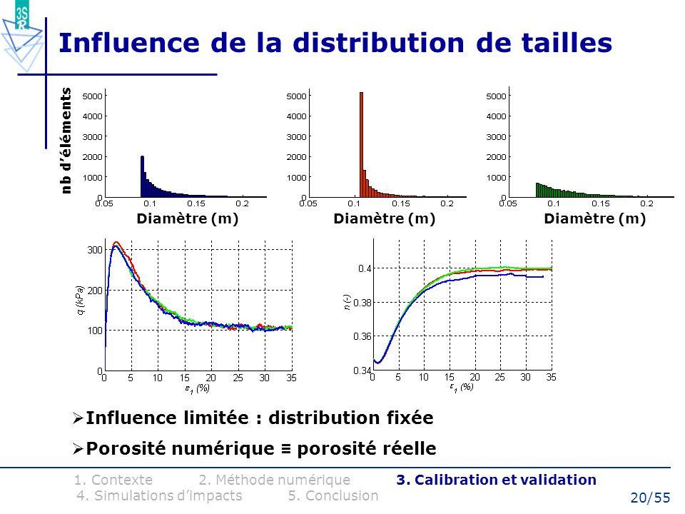 Influence de la distribution de tailles