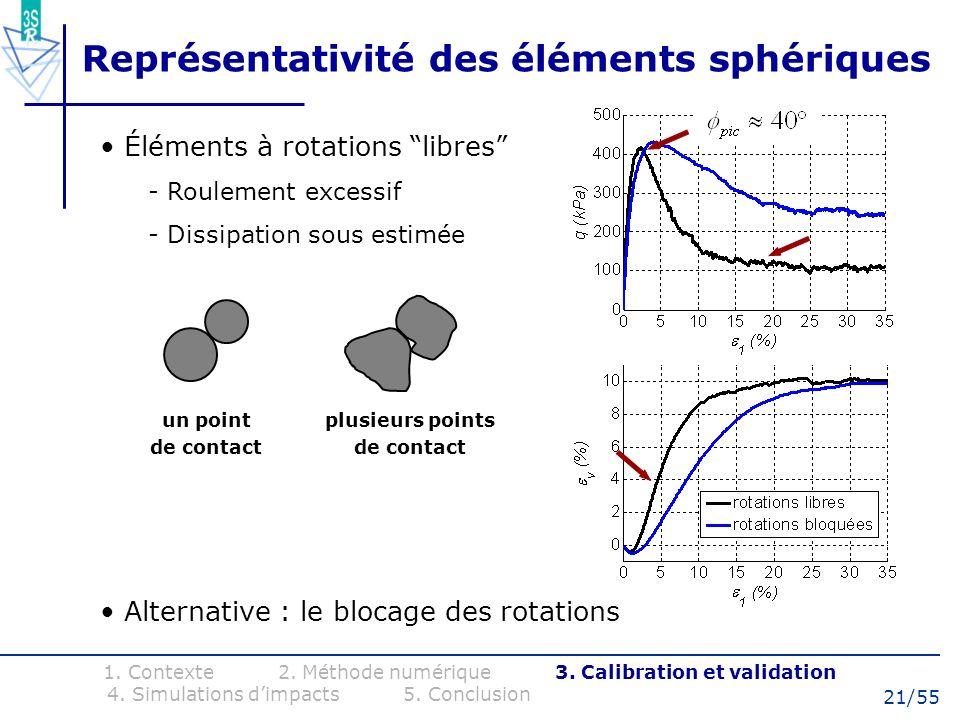 Représentativité des éléments sphériques