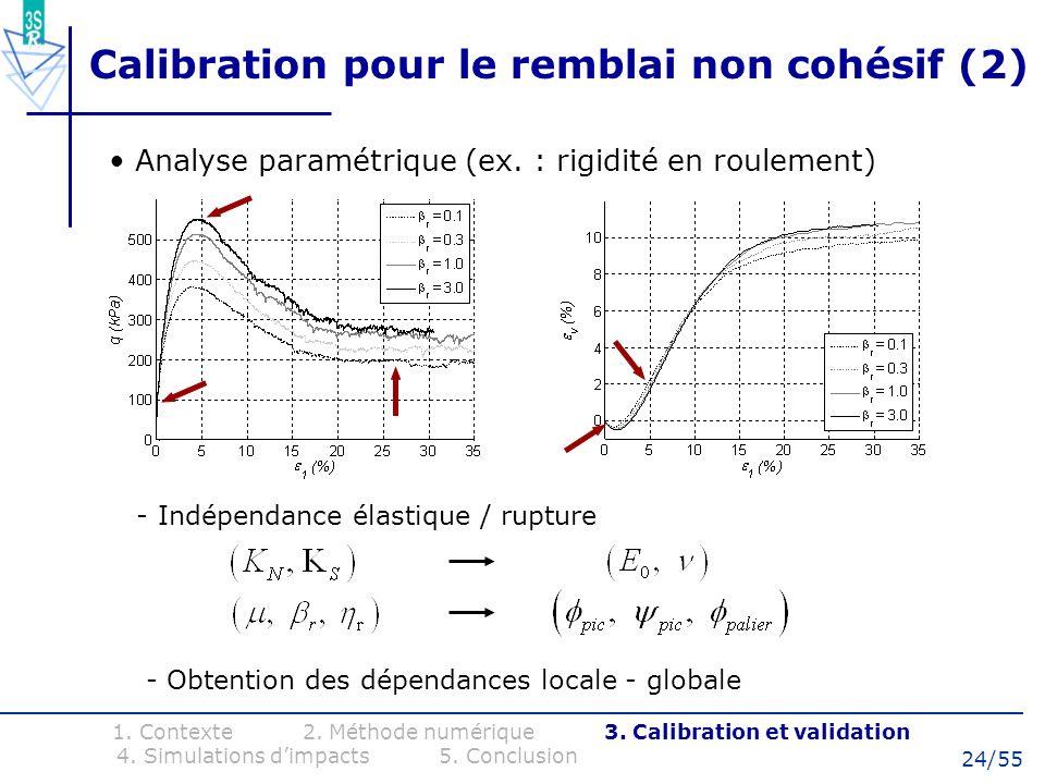 Calibration pour le remblai non cohésif (2)