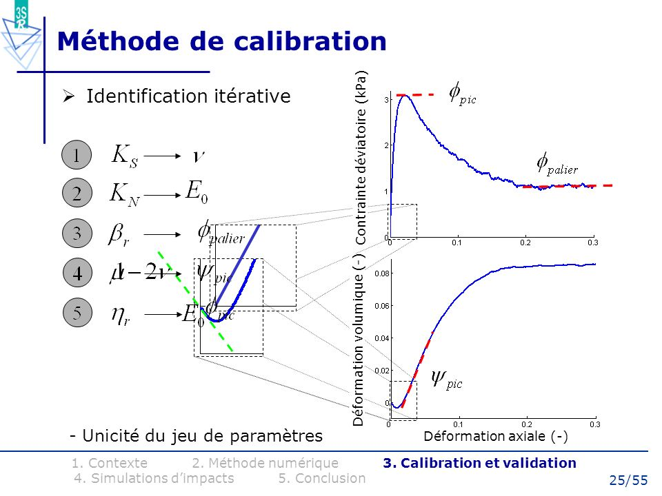 Méthode de calibration