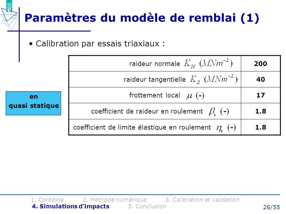 Paramètres du modèle de remblai (1)