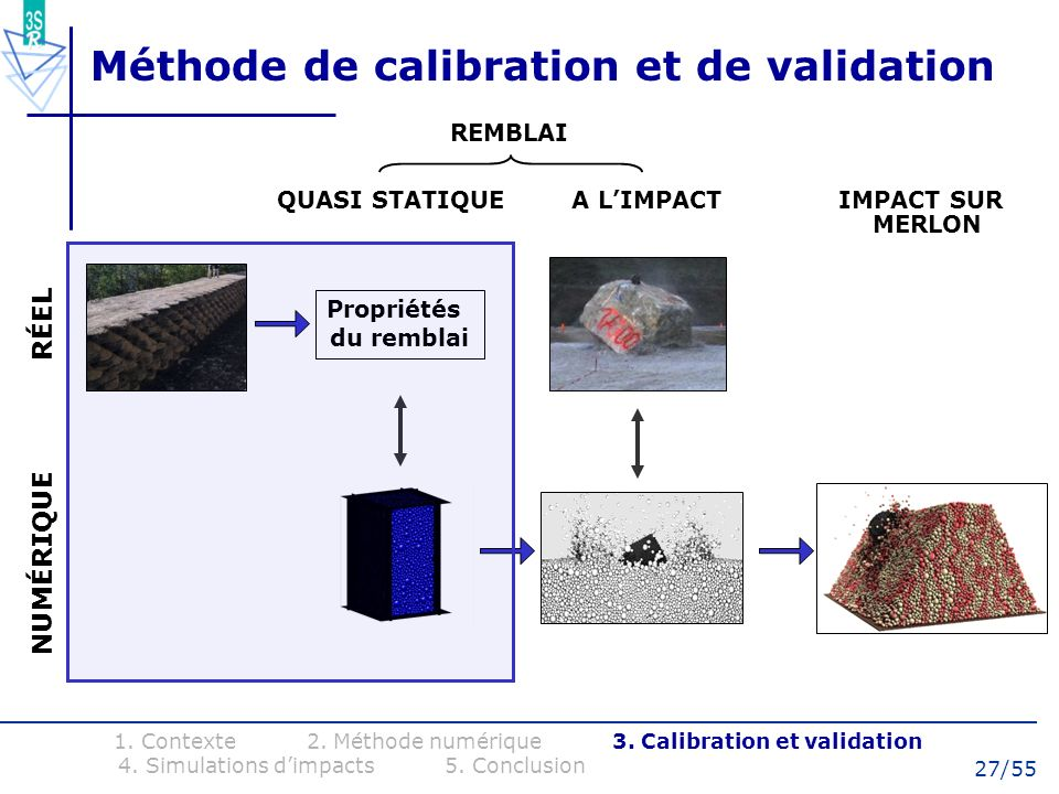 Méthode de calibration et de validation