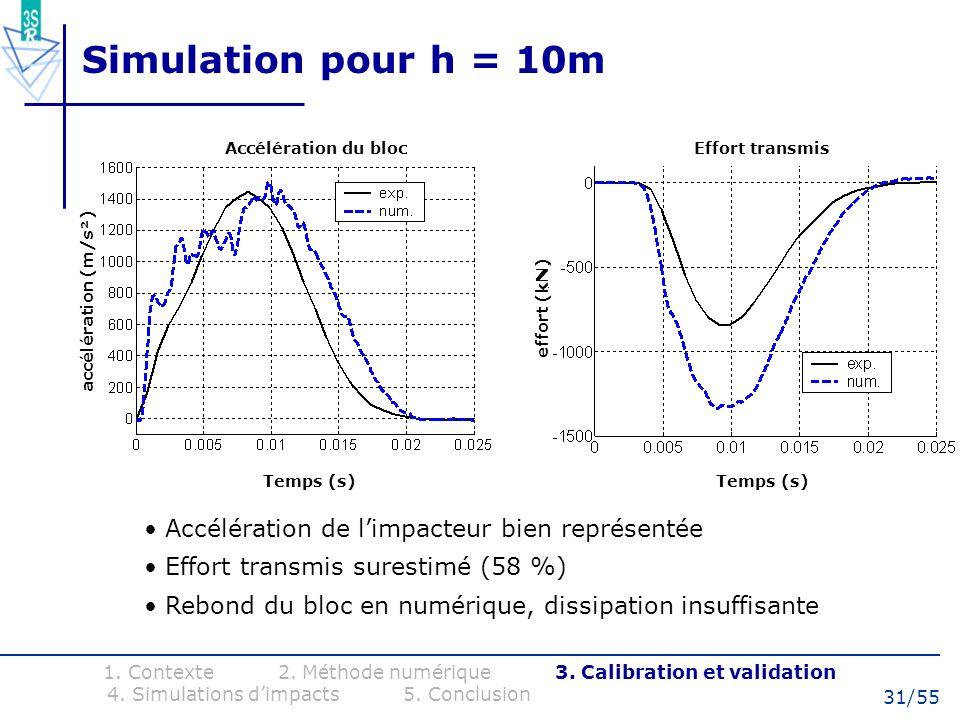 Simulation pour h = 10m Accélération de l'impacteur bien représentée