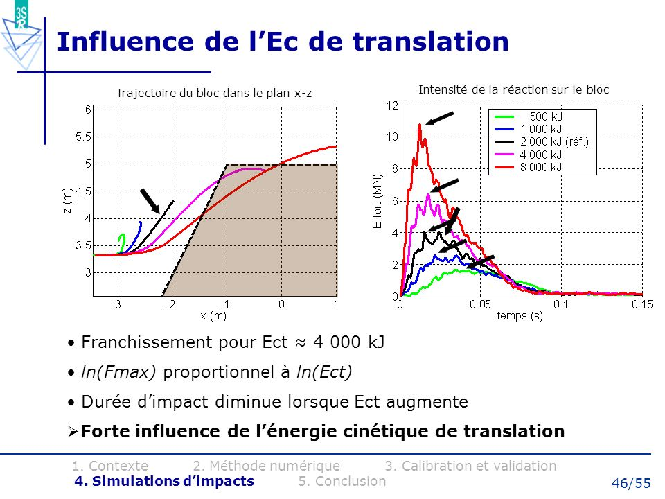 Influence de l'Ec de translation