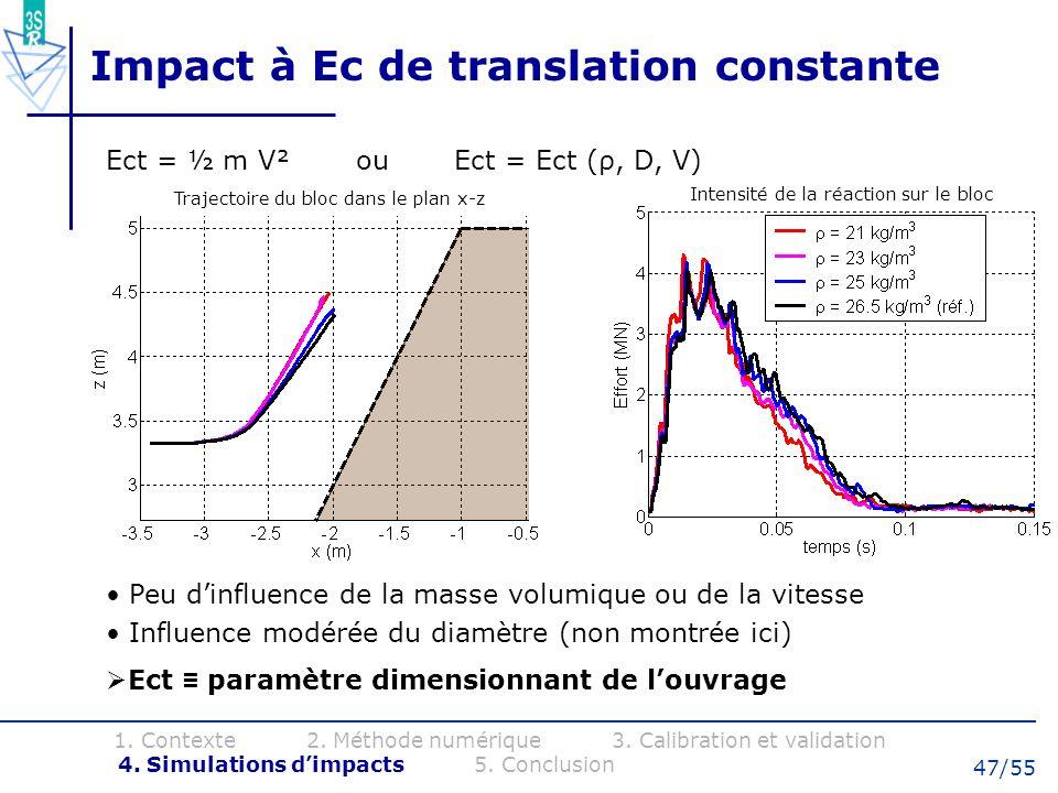 Impact à Ec de translation constante