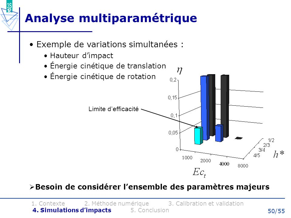 Analyse multiparamétrique