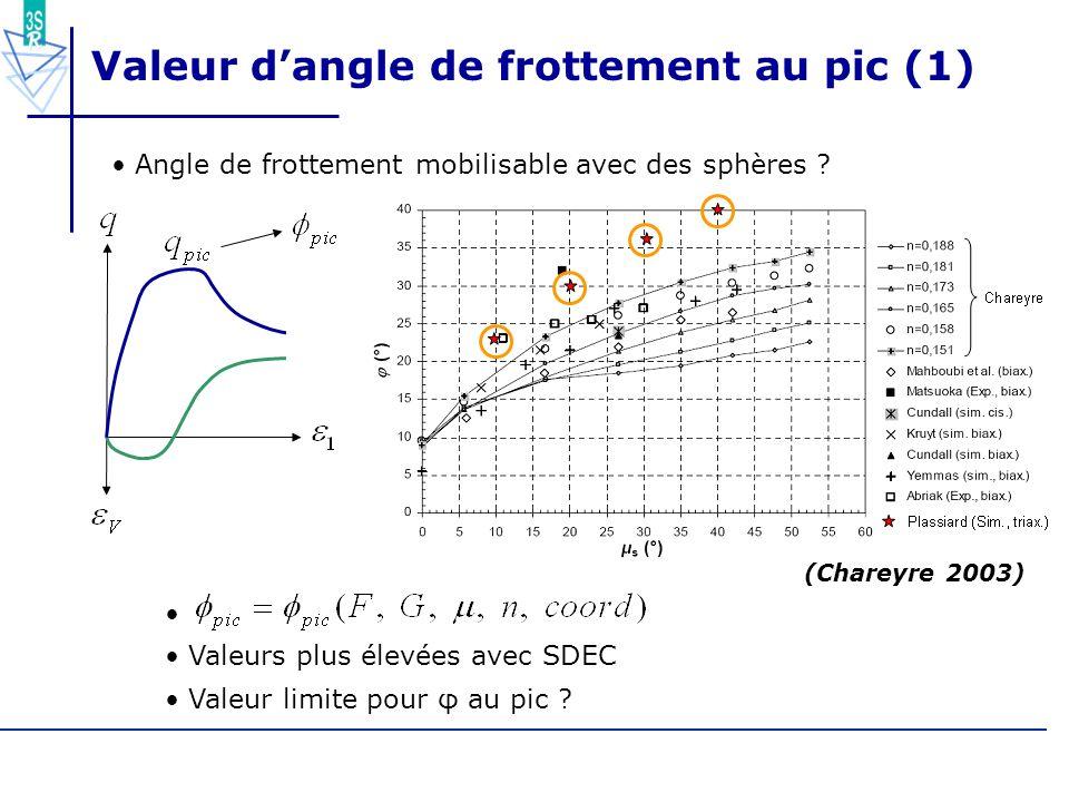 Valeur d'angle de frottement au pic (1)