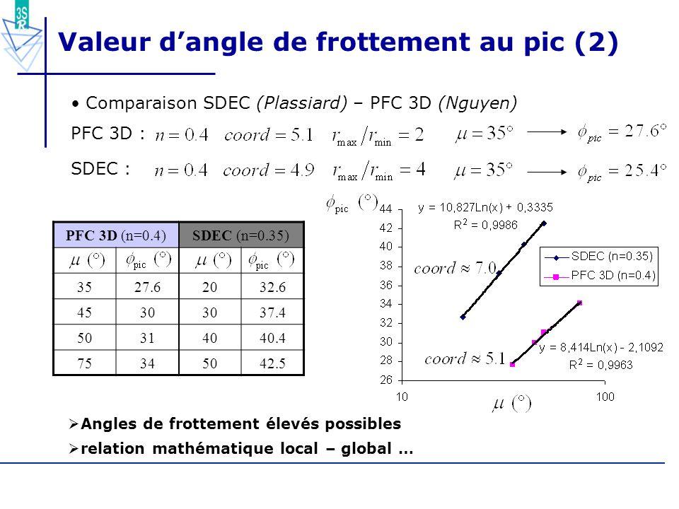 Valeur d'angle de frottement au pic (2)