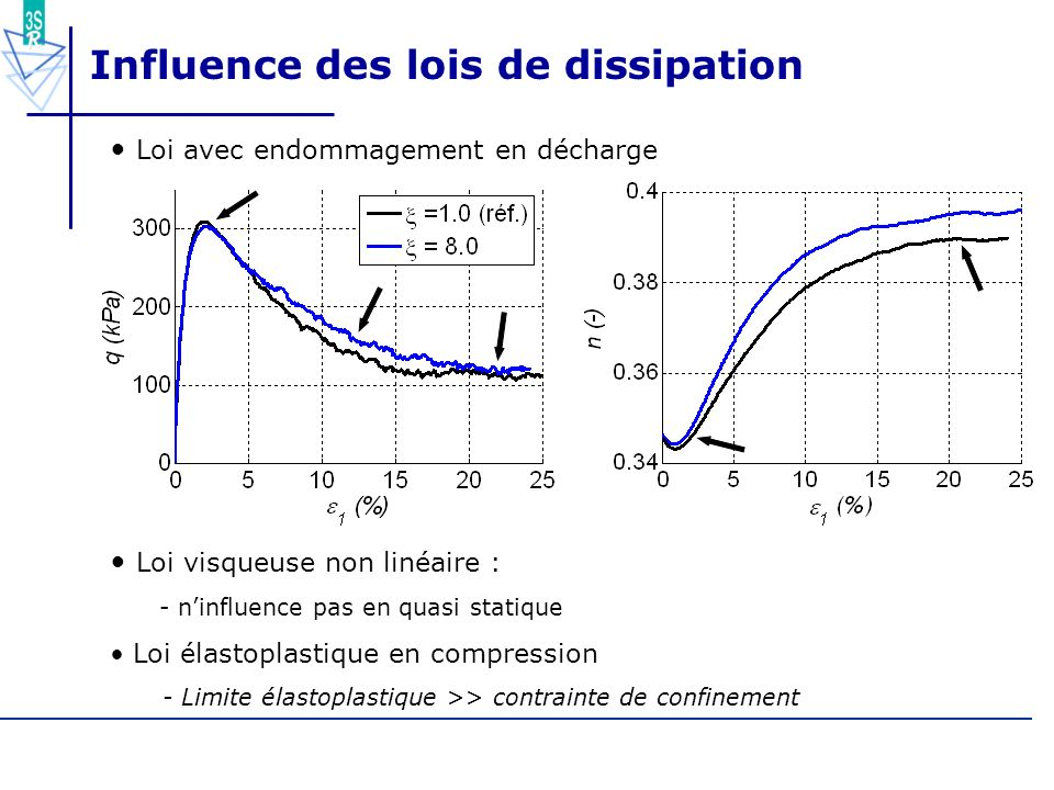 Influence des lois de dissipation