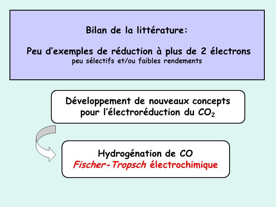 Développement de nouveaux concepts pour l'électroréduction du CO2
