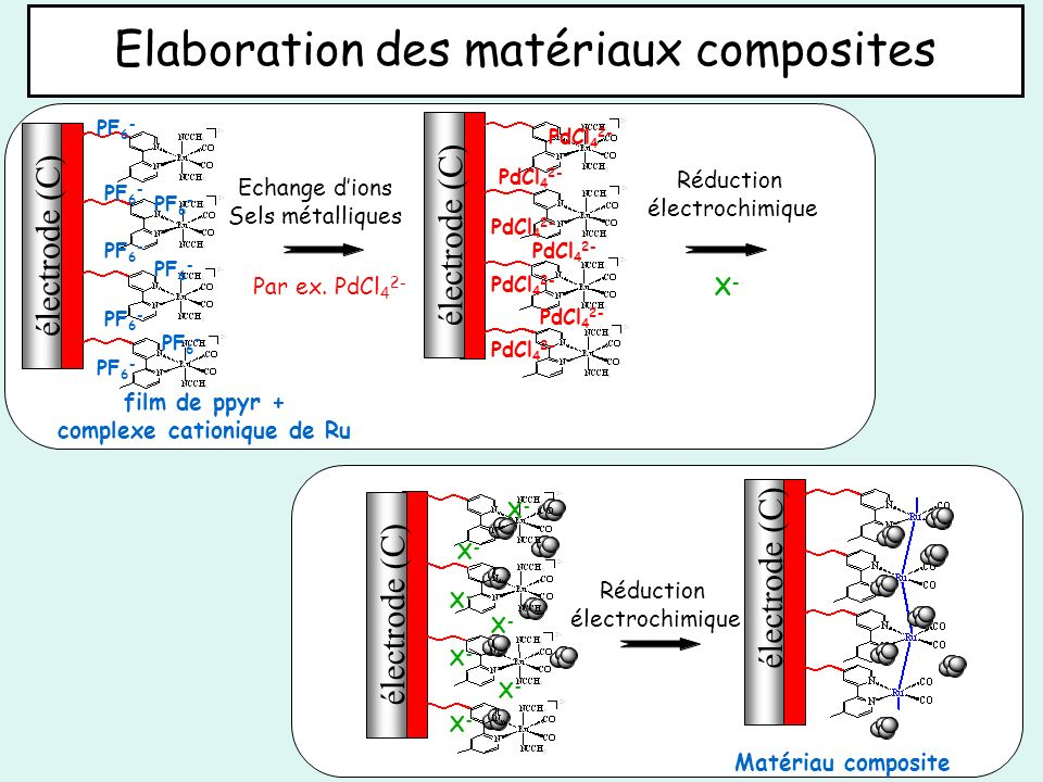 complexe cationique de Ru