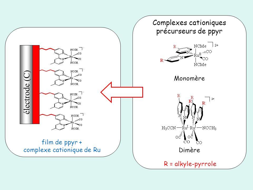 électrode (C) Complexes cationiques précurseurs de ppyr Monomère