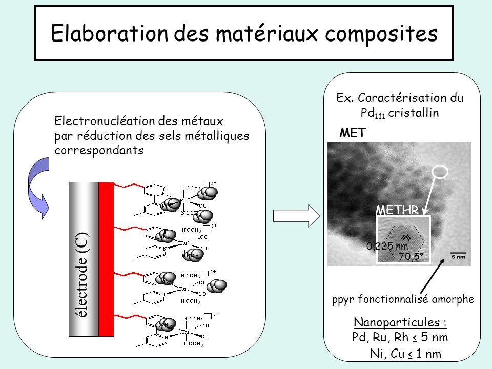 Elaboration des matériaux composites