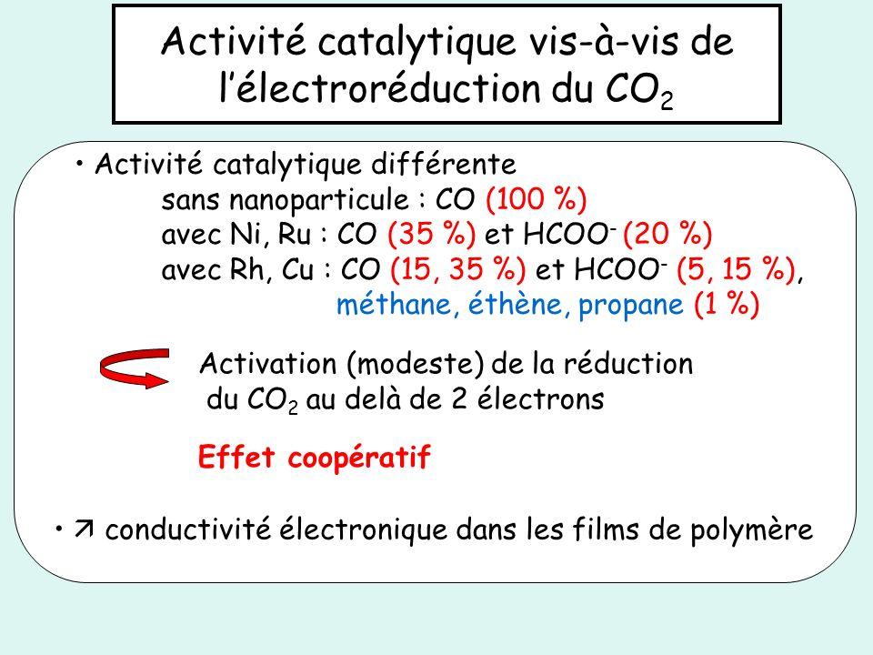 Activité catalytique vis-à-vis de l'électroréduction du CO2