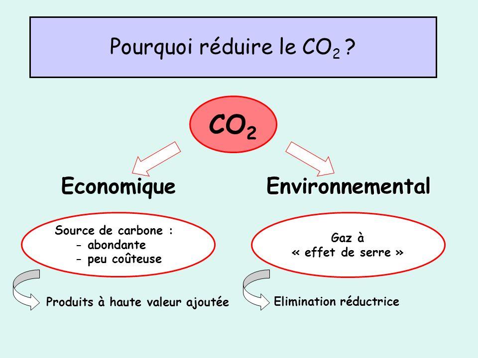 CO2 Pourquoi réduire le CO2 Economique Environnemental