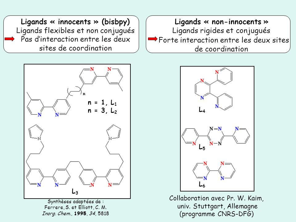 Ligands « non-innocents »