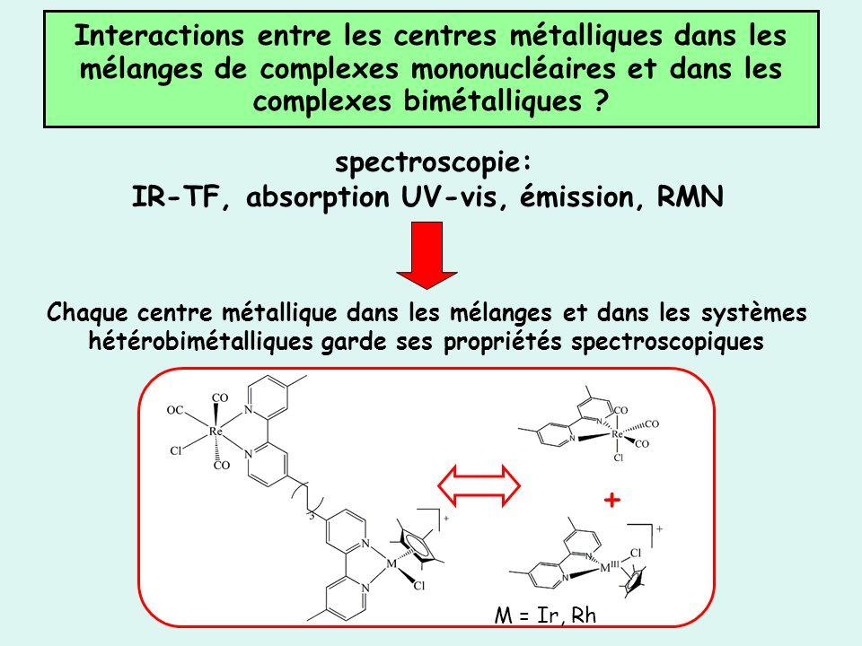 Interactions entre les centres métalliques dans les mélanges de complexes mononucléaires et dans les complexes bimétalliques