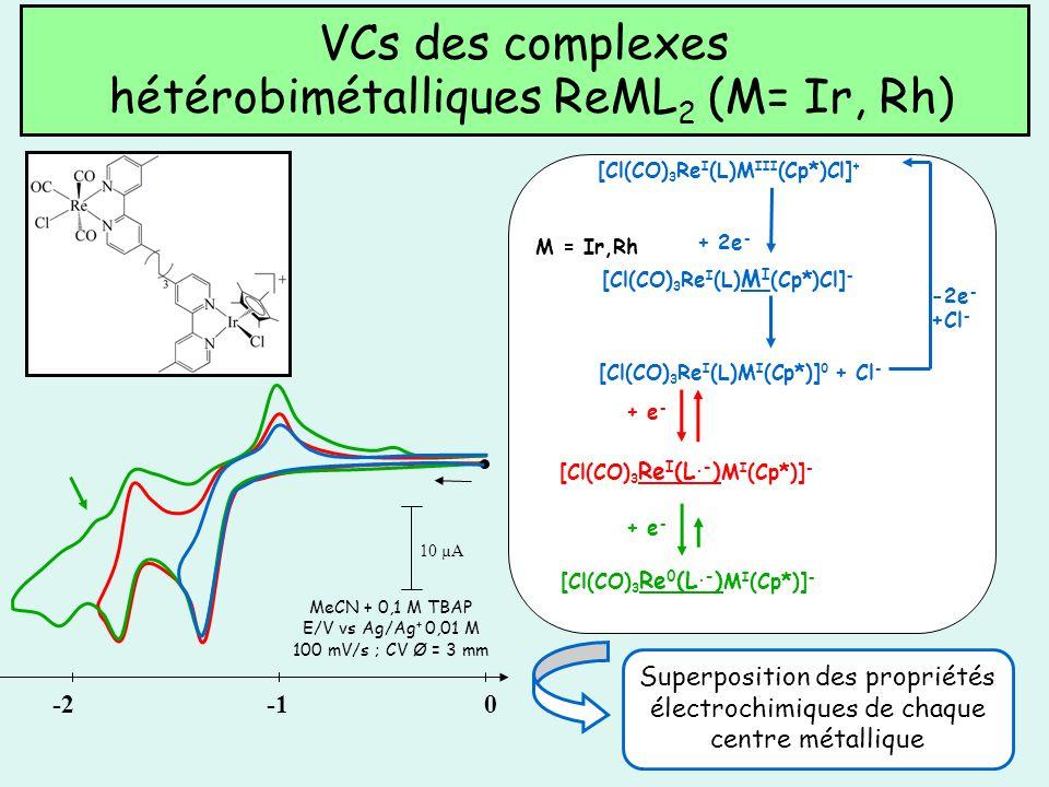 VCs des complexes hétérobimétalliques ReML2 (M= Ir, Rh)