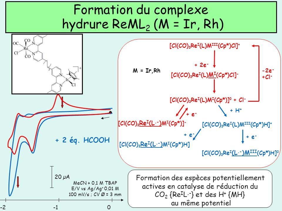 Formation du complexe hydrure ReML2 (M = Ir, Rh)