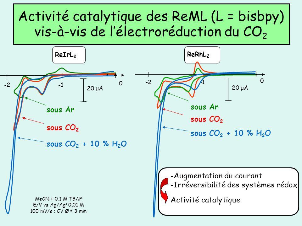 Activité catalytique des ReML (L = bisbpy) vis-à-vis de l'électroréduction du CO2