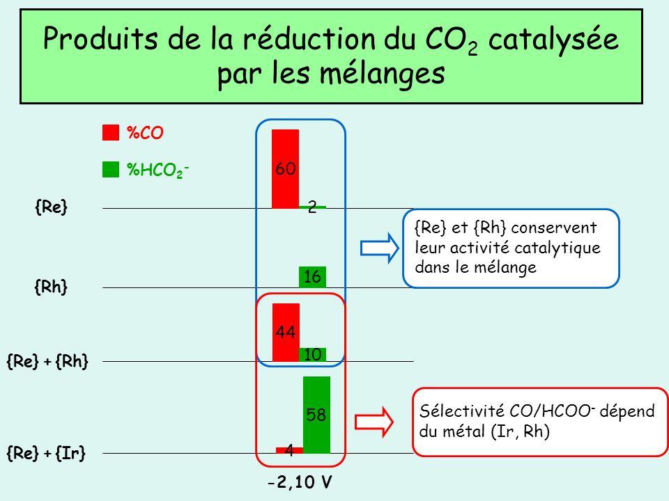 Produits de la réduction du CO2 catalysée par les mélanges