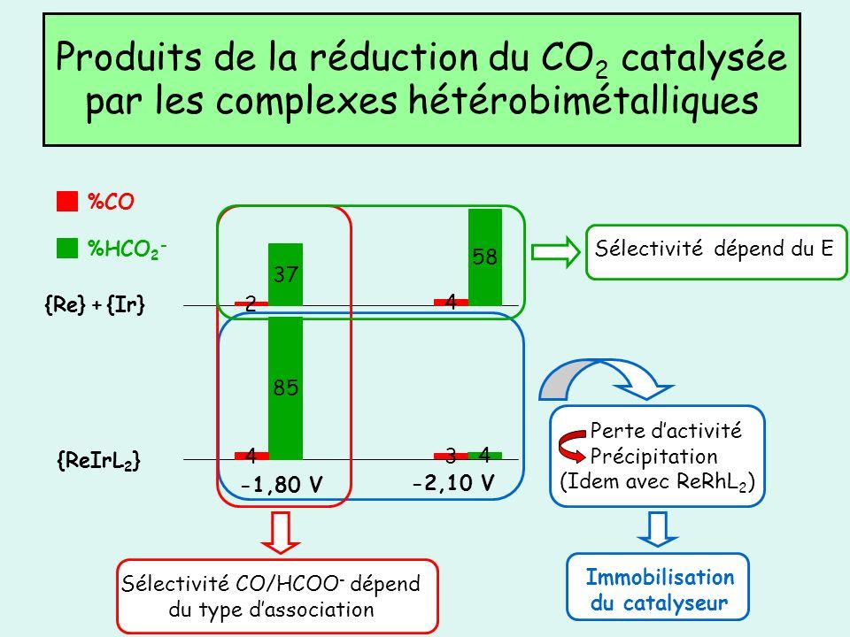 Produits de la réduction du CO2 catalysée par les complexes hétérobimétalliques