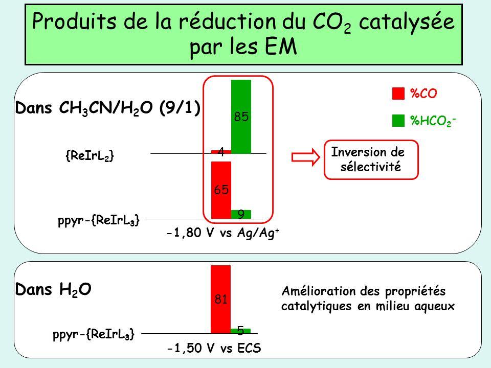 Produits de la réduction du CO2 catalysée par les EM
