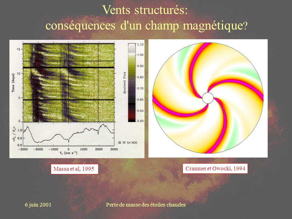 conséquences d un champ magnétique
