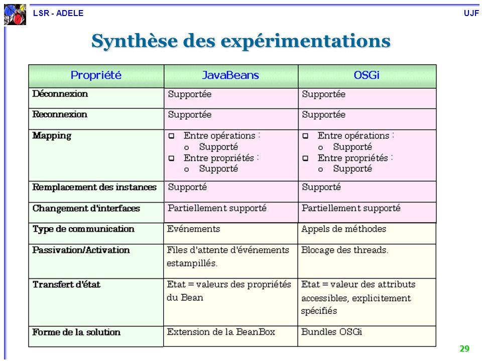 Synthèse des expérimentations