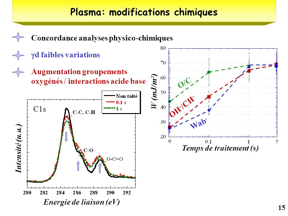 Plasma: modifications chimiques