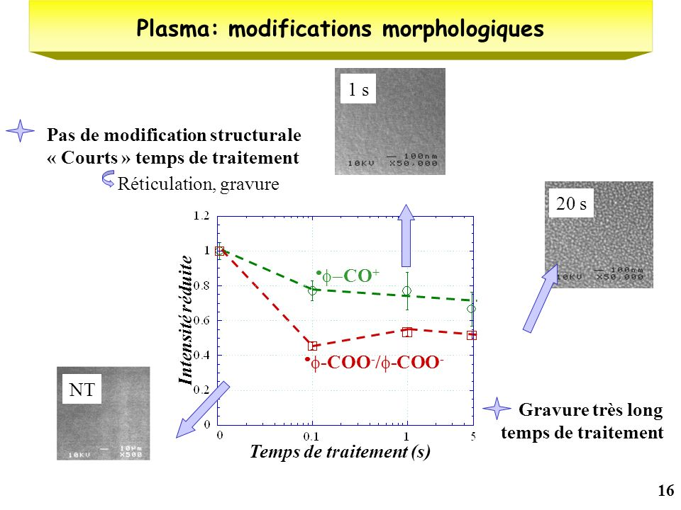 Plasma: modifications morphologiques Temps de traitement (s)