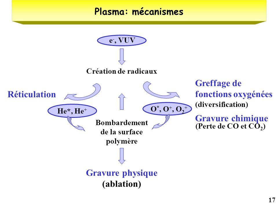 Bombardement de la surface polymère Gravure physique (ablation)