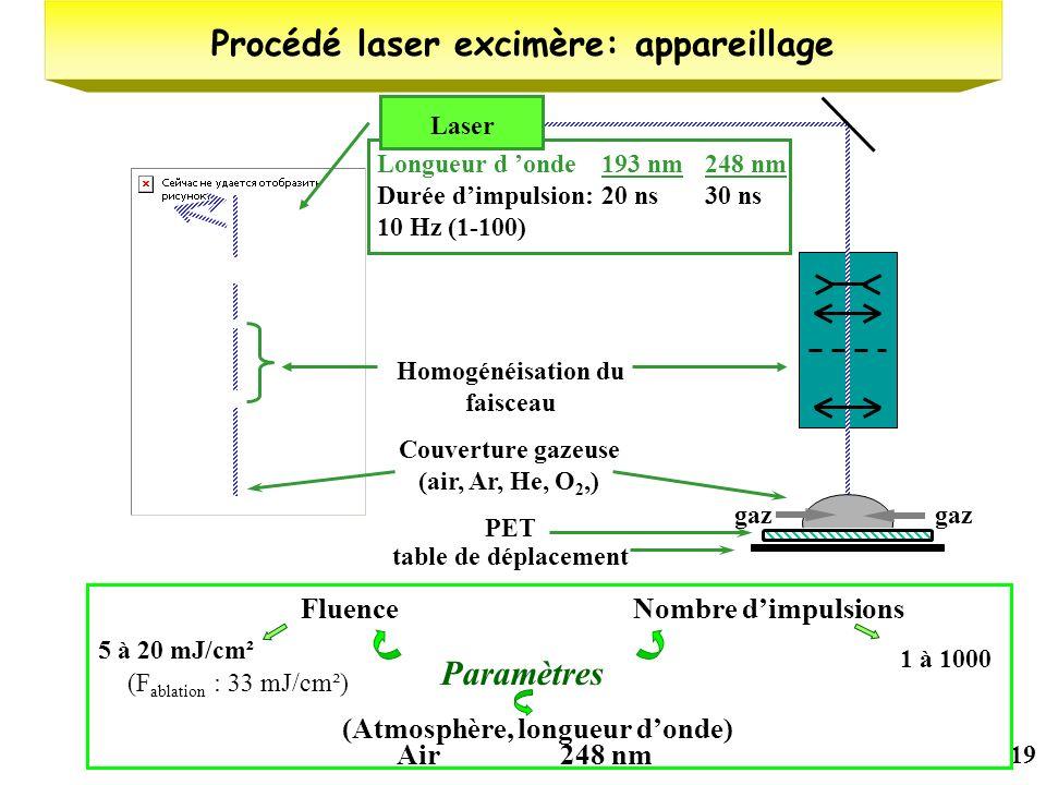 Procédé laser excimère: appareillage Homogénéisation du faisceau