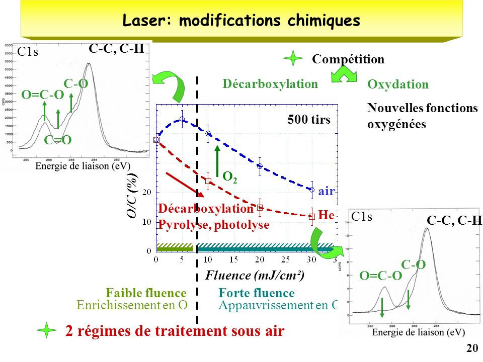 Laser: modifications chimiques