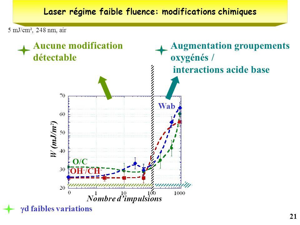 Laser régime faible fluence: modifications chimiques