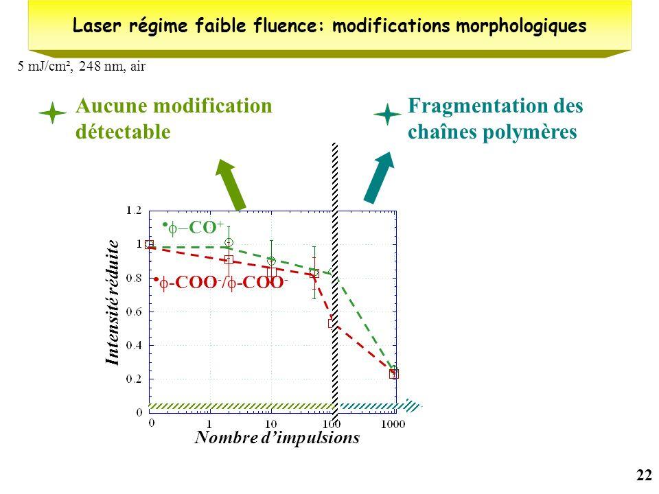 Laser régime faible fluence: modifications morphologiques