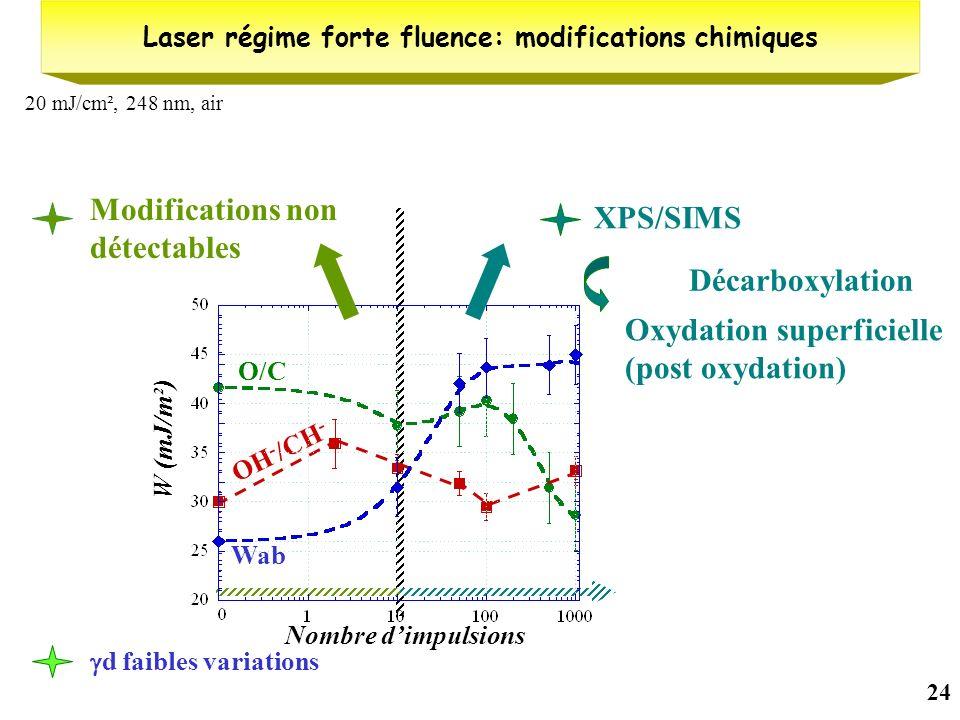 Laser régime forte fluence: modifications chimiques